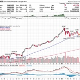 『S&P500種指数、金利調整後PERは依然として「割安」か』の画像