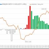 『米国連邦準備制度理事会(FRB)の金融政策推移について』の画像