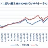 『【51カ月】バフェット太郎10種トータルリターン、S&P500ETFを4.0%ポイント下回る』の画像