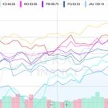 『バフェット太郎、市場平均を余裕でアウトパフォーム!!』の画像