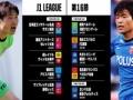 ◆J1◆16節 前半終了 札幌0-0鳥栖,鹿島0-0C大阪,柏0-0神戸,横浜FC1-0福岡,湘南0-0川崎F,清水2-0FC東京,大分0-0横浜FM,名古屋0-1仙台