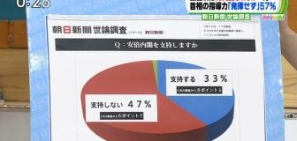 TBSひるおびさん、「支持しない47%」のはずなのに明らかに50%を超えてる円グラフを放送してしまう
