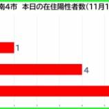 『【新型コロナ】新たな陽性数 11月10日(火)、戸田市0人・蕨市1人・川口市4人・さいたま市6人。埼玉県は35例発表。』の画像