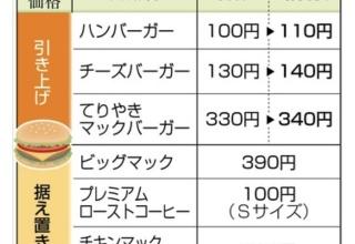 【悲報】マクドナルドのハンバーガー10%の便乗値上げ