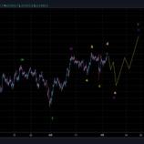 『エリオット波動分析 日経平均先物 2020年9月2日 22時30分』の画像
