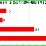 『【新型コロナ】新たな陽性数 1月17日(日)、戸田市15人・蕨市9人・川口市57人・さいたま市90人。埼玉県は271例発表。』の画像