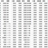 『3/21 エスパス上野本館 七色れあ』の画像