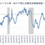 『米インフレ加速の兆候 FRBの利下げは景気後退を早めるか』の画像
