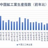 『【悲報】中国鉱工業生産は17年半ぶりの低い伸び 景気減速に歯止めがかからず』の画像