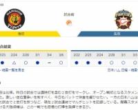 【虎実況】阪神 対 日ハム オープン戦(甲子園)[3/7]13:00~