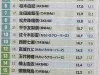 【乃木坂46】加入時の白石麻衣→19歳、現在の齋藤飛鳥→20歳