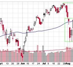 S&P 500は全ての懸念の壁を駆け上がる