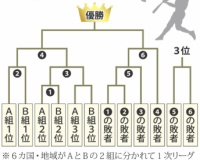 【悲報】東京五輪の野球の大会方式を姪っ子(JC)に見せた結果www