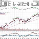 『【AAPL】イケてるグロース株アップルが近く調整する理由』の画像