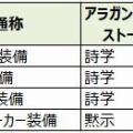 秘密結社「ドマ城イディル会」~装備を更新しよう!!!