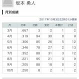 『2017坂本勇人 .297 17 62』の画像