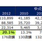 中国で働く日本人会計士の財務分析ブログ