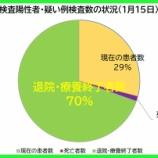 『【新型コロナ】1月15日(金)、埼玉県の現在の患者数は昨日より「381人増加」の計5747人に。107人の方が退院・療養終了されました(新たな陽性者は過去最多の489人)。』の画像