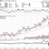 『類似するチャートパターンは未来を暗示しているのか』の画像