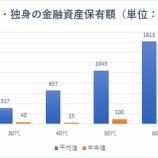 『【悲報】40代独身の貯蓄額中央値がわずか25万円www』の画像