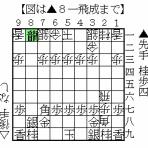 居飛車党のための役立つ将棋ブログ