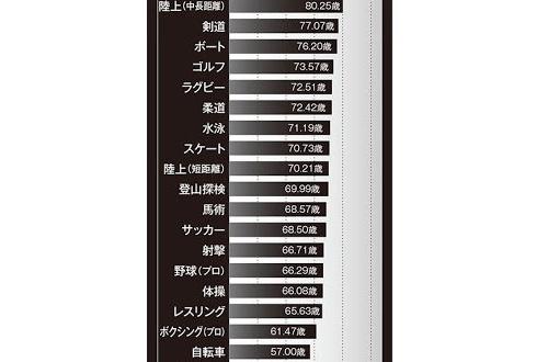 【資料】ジョギングは健康に悪い、嘘だった!のサムネイル画像