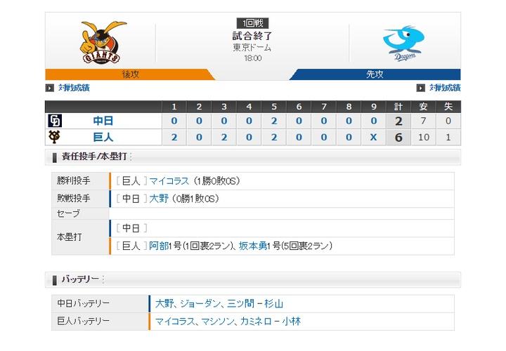 【 巨人vs中日 】試合終了!先発マイコラス7回2失点!阿部&坂本がホームラン!6-2で勝利!