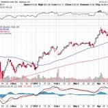 『【AMZN】アマゾン好決算で引け後のアフターマーケットで株価急騰!』の画像