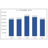 『鴻海による再建 シャープ3期ぶり営業黒字』の画像