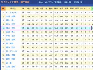 【リアルタイム更新】天皇賞(秋)など、今週の重賞のポイント