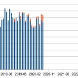 『#ストックフォト 2020年7月の成績』の画像