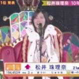 『【AKB48】選抜総選挙 第1位は松井珠理奈キタ━━━━(゚∀゚)━━━━!!!』の画像