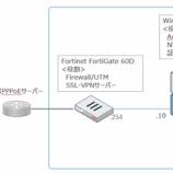 『FortiGateでリモートアクセスをセキュアに~2要素認証その①~』の画像
