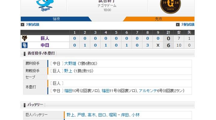 【 巨人試合結果・・・】< 巨 0-6 中 > 巨人6連敗・・・ 投打がかみ合わず完封負け