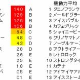 『第55回(2019)小倉記念 予想【ラップ解析】』の画像