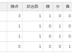 日本にとってスウェーデン・コロンビアが引き分けだったのはラッキーだった?