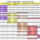 『超有能!!!研修生が加わった乃木坂46 全メンバー『年齢表』がこちら!!!』の画像