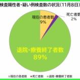 『【新型コロナ】11月8日(日)、埼玉県の現在の陽性者数は、昨日より「3人増」の計539人に。42人の方が退院・療養終了されました(新たな陽性者は45人)。』の画像