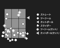 【朗報】阪神・ガンケルの投球マップが凄いwwwwwww