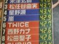 紅白歌手別視聴率来たよ!TWICEが女性グループトップでアンチ涙目!AKBランクイン!乃木坂欅坂の結果は...