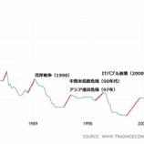 『【雇用統計】金利の未来とダウの未来』の画像
