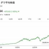 『【朗報】NYダウ、史上最高値を更新!W・バフェット「ダウは100万ドル突破するからアホみたいにずっと握っとけwwwww」』の画像
