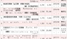 【乃木坂46】桁違い!『乃木撮』、白石麻衣『パスポート』が間も無く大台30万部に到達!