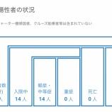 『【7月24日】浜松市で5名(18-22例目)の新型コロナ感染症の患者を確認、店舗側の善意による店名公開へ』の画像