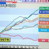 『【安いニッポン】日本人、みんな等しく貧乏に!日本の実質賃金「一人負け」状態で、世界との格差が鮮明になる。』の画像