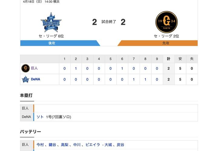 【巨人試合結果…】<巨人 2-2 DeNA> 巨人引き分け… 先発今村、7回途中1失点!岡本、プロ初三塁打!