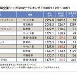 国「日本人2人に1人は年収400万稼げる」←なんで嘘統計出すんや?