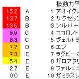 『第69回(2020)スプリングステークス 予想【ラップ解析/枠順確定後修正版】』の画像