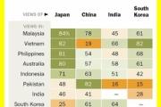 日中韓3ヵ国の外貨準備高が世界総額の47%に相当 自由貿易区の設立が重大な意義を持つ