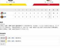 セ・リーグ T5-9C[10/22] 阪神追い上げ実らず。原口代打弾で一時は1点差も…岩田乱調3回6失点。